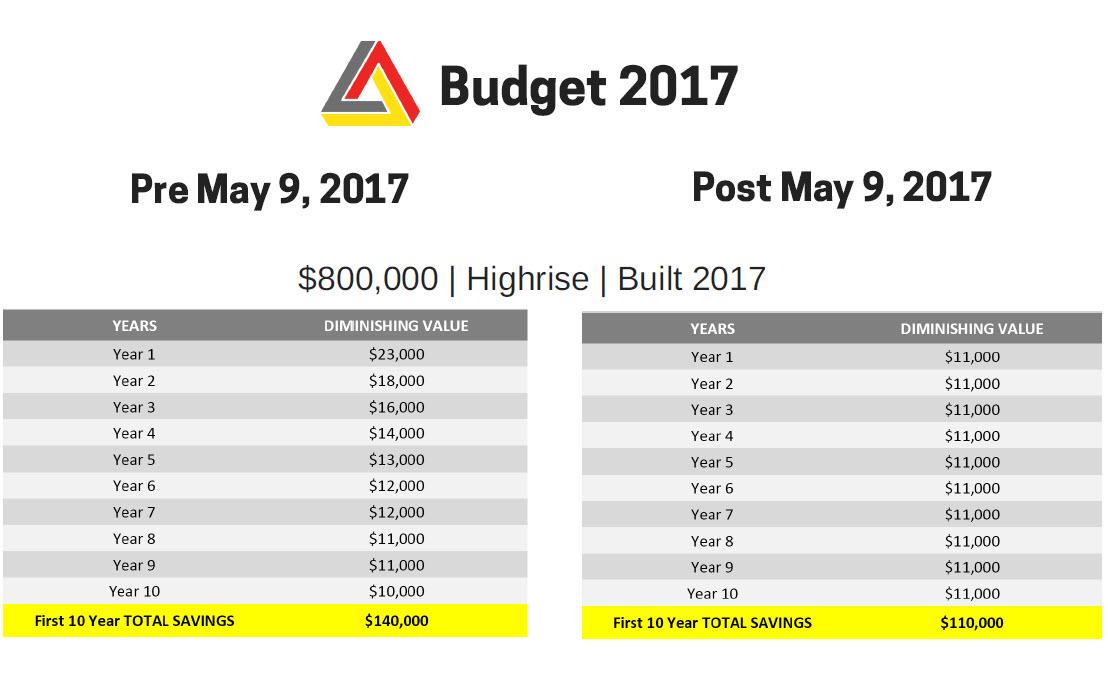 budget depreciation changes